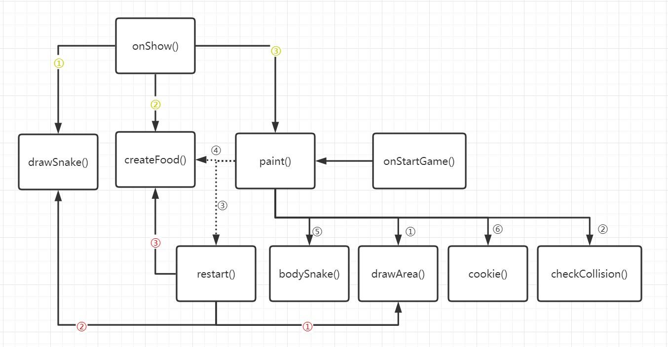 HarmonyOS实战   贪吃蛇游戏   JS全注释-鸿蒙HarmonyOS技术社区