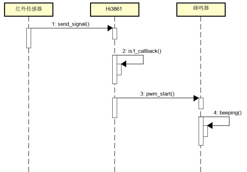 使用Python开发鸿蒙设备程序(3-安防系统雏形)-鸿蒙HarmonyOS技术社区