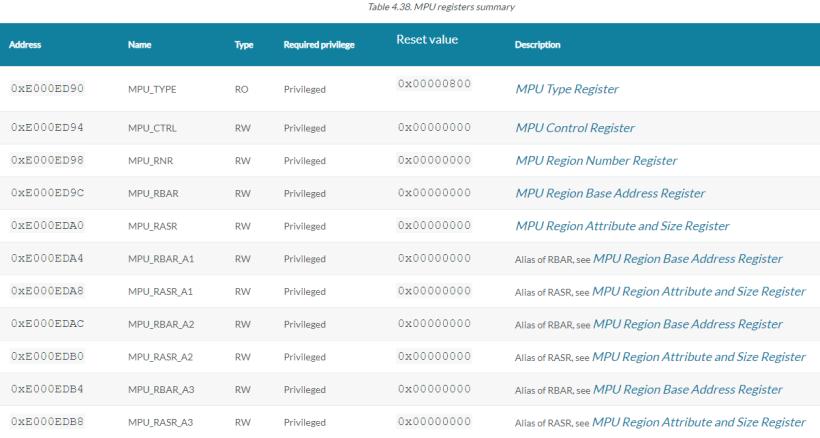 鸿蒙轻内核M核源码分析系列十六 MPU内存保护单元-鸿蒙HarmonyOS技术社区
