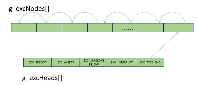 鸿蒙轻内核M核源码分析系列十七(2) 异常钩子函数的注册操作-鸿蒙HarmonyOS技术社区