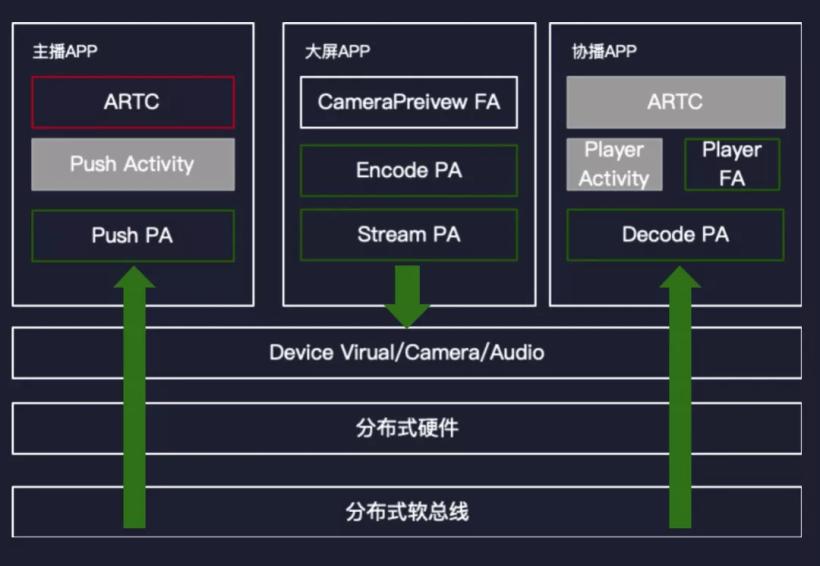 分布式软总线让阿里巴巴商家玩转多设备直播-鸿蒙HarmonyOS技术社区